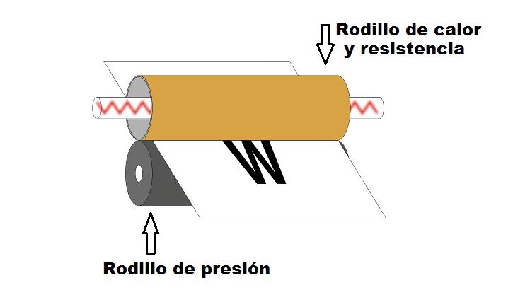 ¿Qué es un fusor térmico de impresora láser?